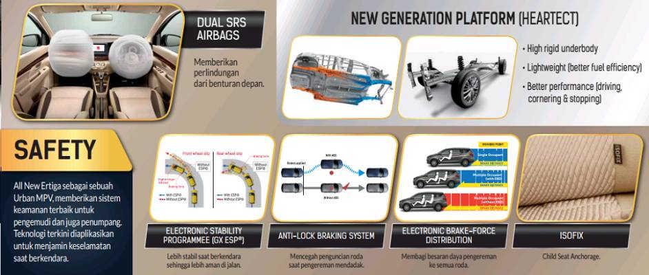 Fitur Keselamatan All New Suzuki Ertiga